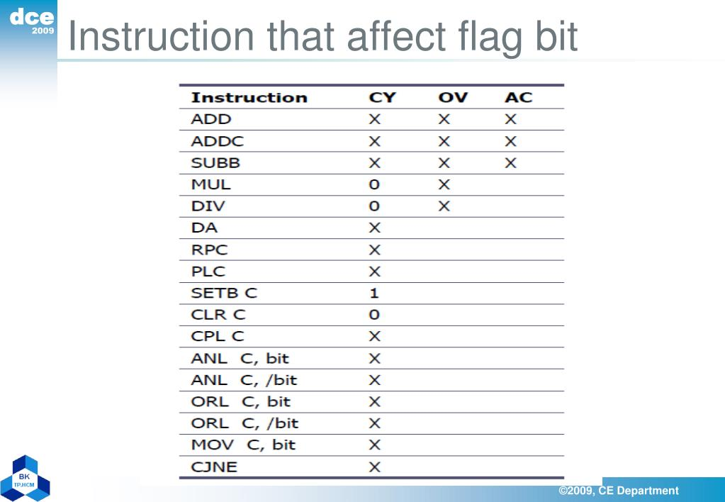 Instruction that affect flag bit