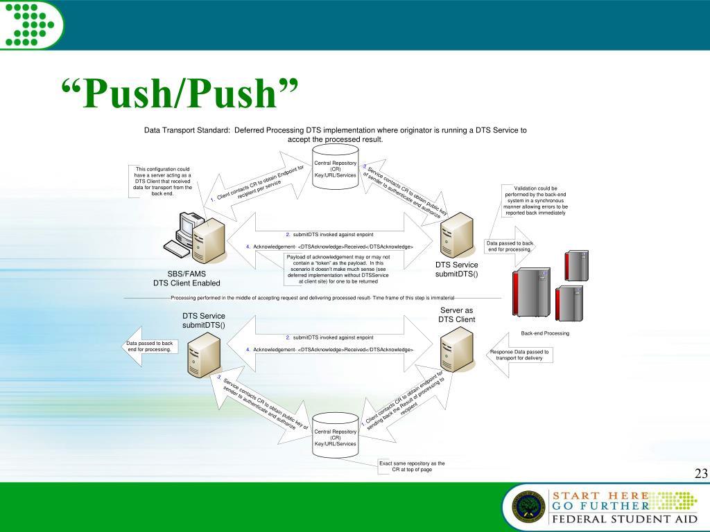"""""""Push/Push"""""""