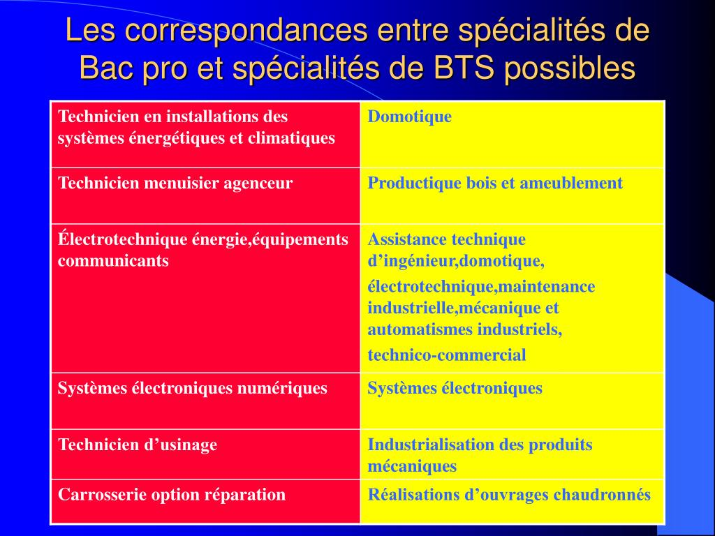 Les correspondances entre spécialités de Bac pro et spécialités de BTS possibles