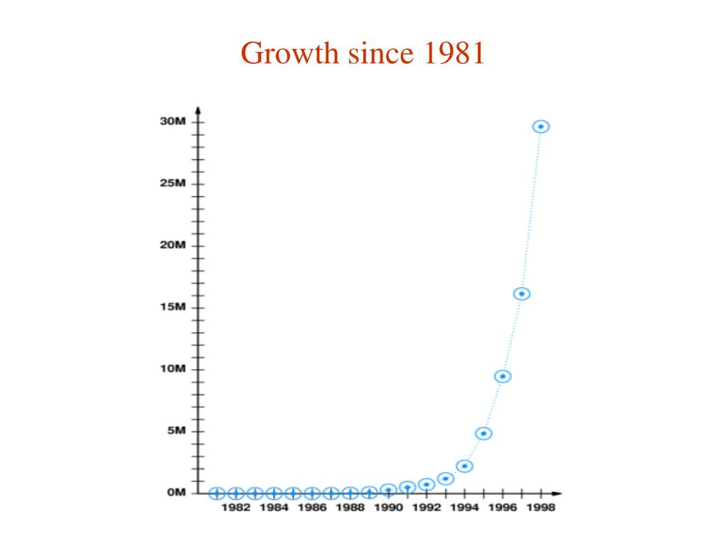 Growth since 1981