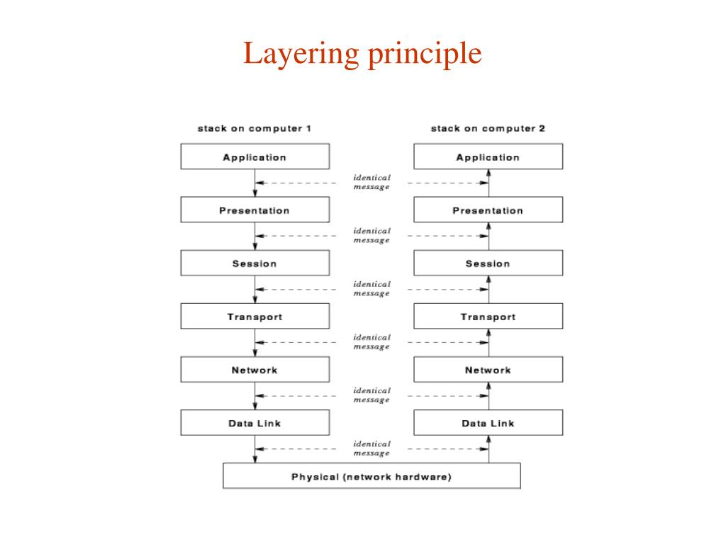 Layering principle
