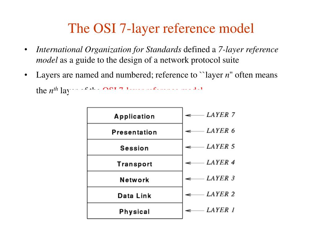 The OSI 7-layer reference model