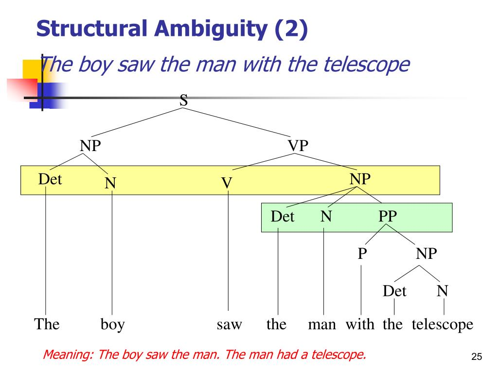 Structural Ambiguity (2)