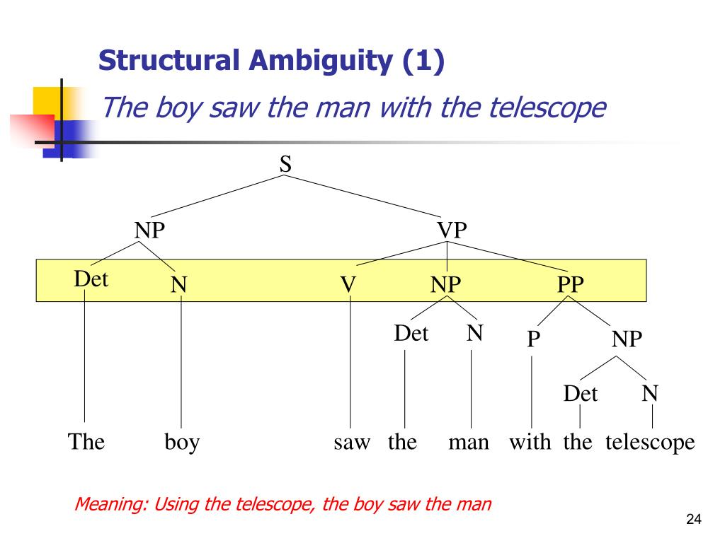 Structural Ambiguity (1)