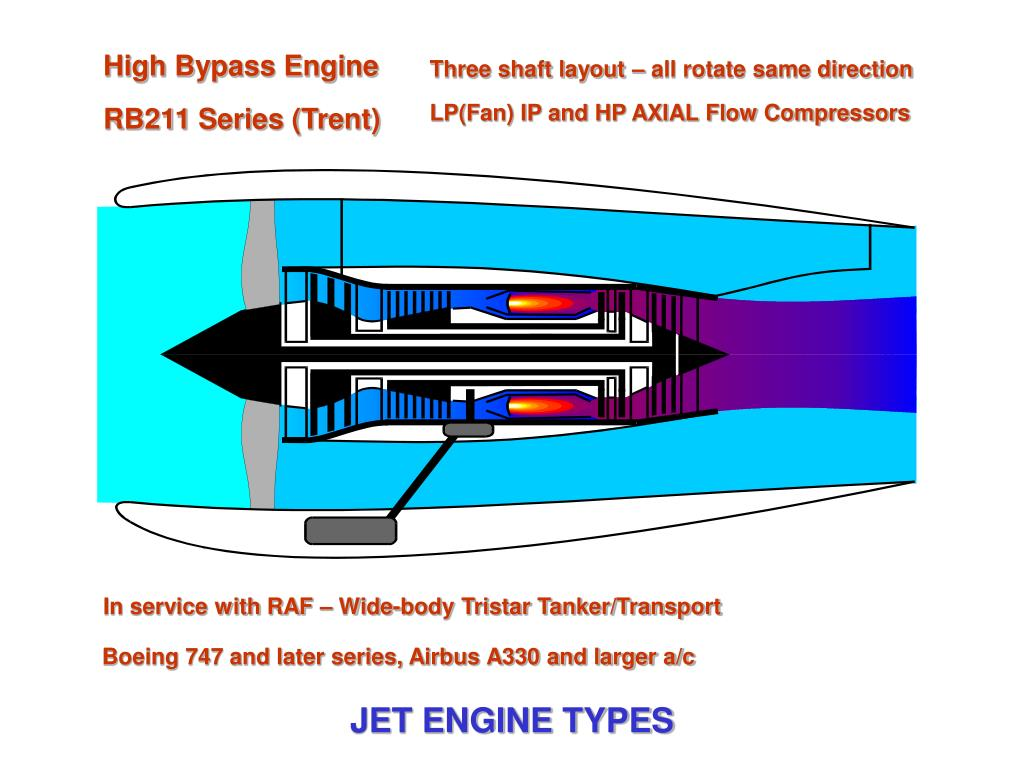 High Bypass Engine