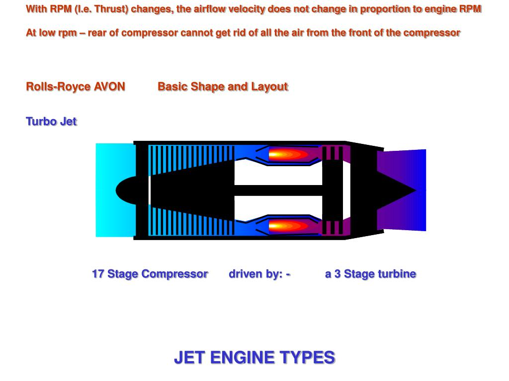 With RPM (I.e. Thrust) changes, the airflow velocity does not change in proportion to engine RPM