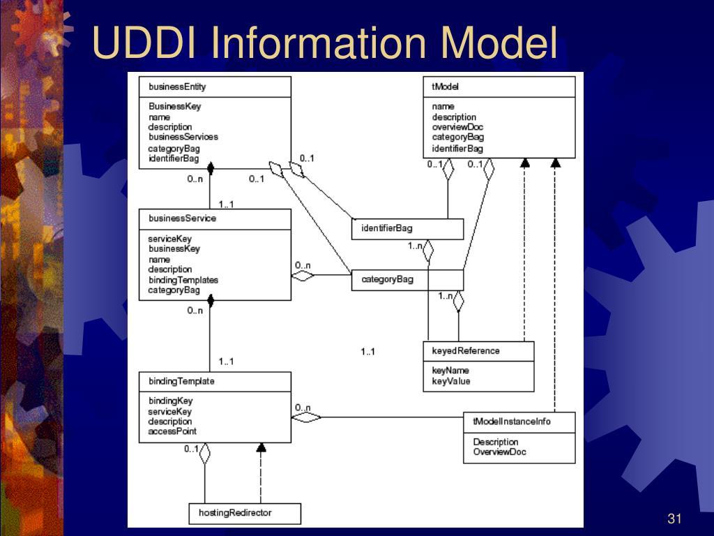 UDDI Information Model