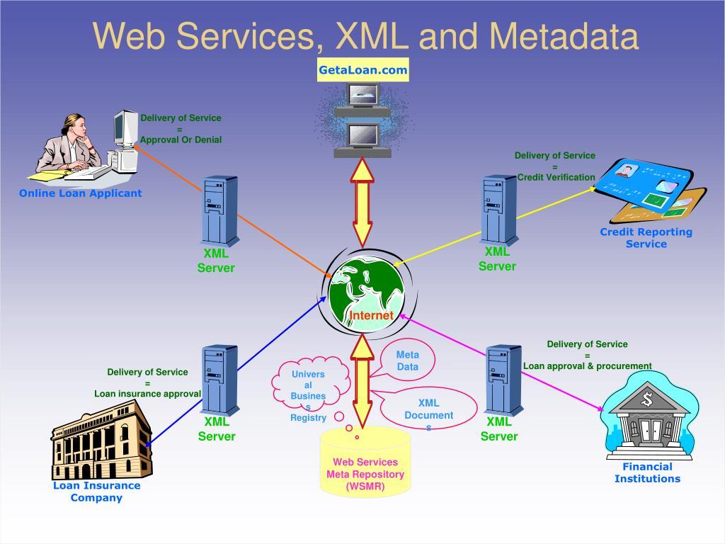 Web Services, XML and Metadata