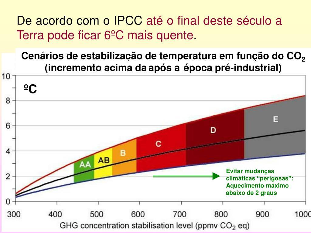 De acordo com o IPCC