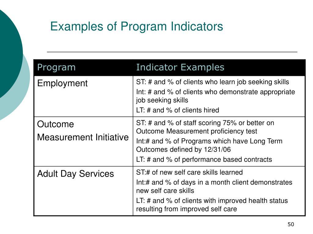 Examples of Program Indicators