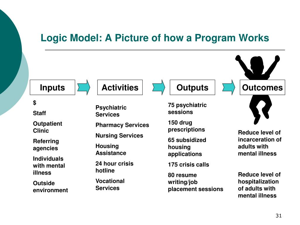 Logic Model: A Picture of how a Program Works