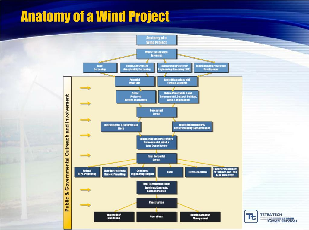 Anatomy of a Wind Project