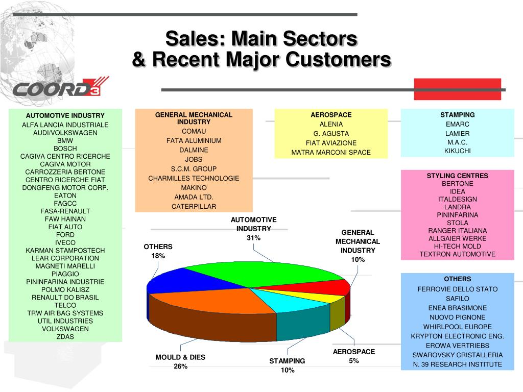 Sales: Main Sectors