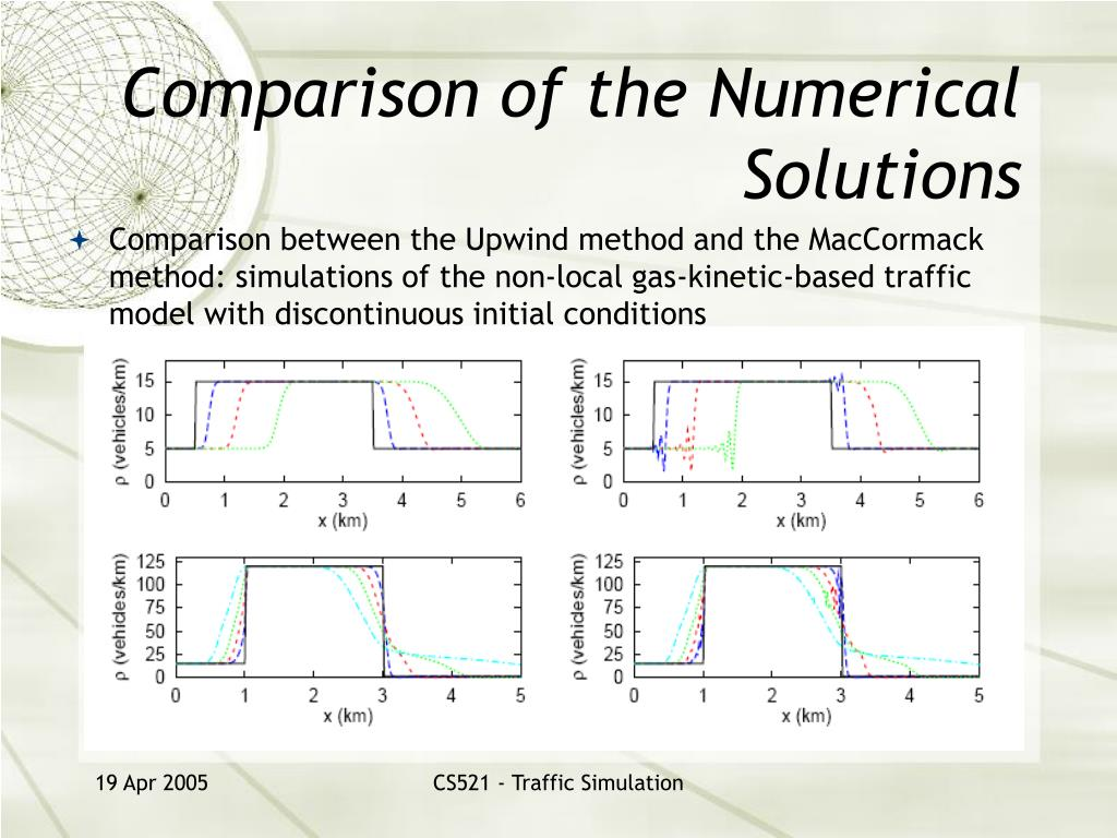 Comparison of the Numerical Solutions