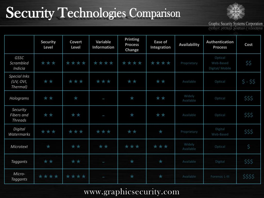 Security Technologies Comparison