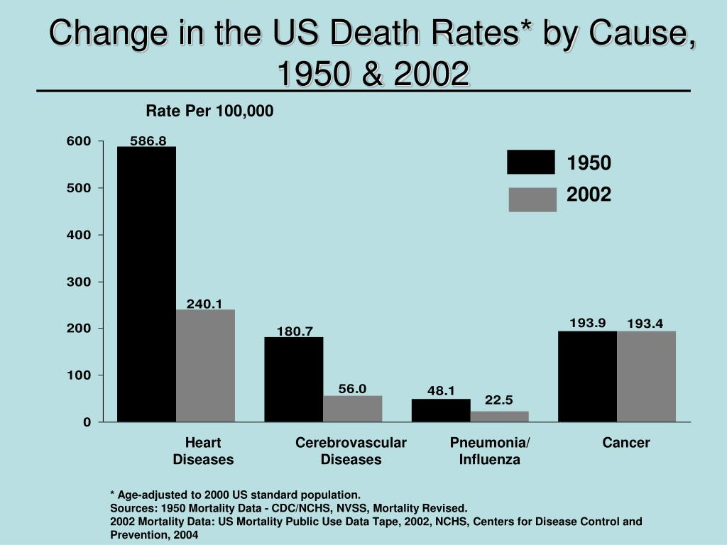 Change in the US Death Rates* by Cause,