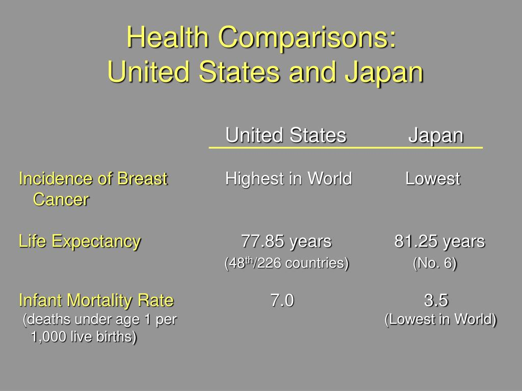Health Comparisons: