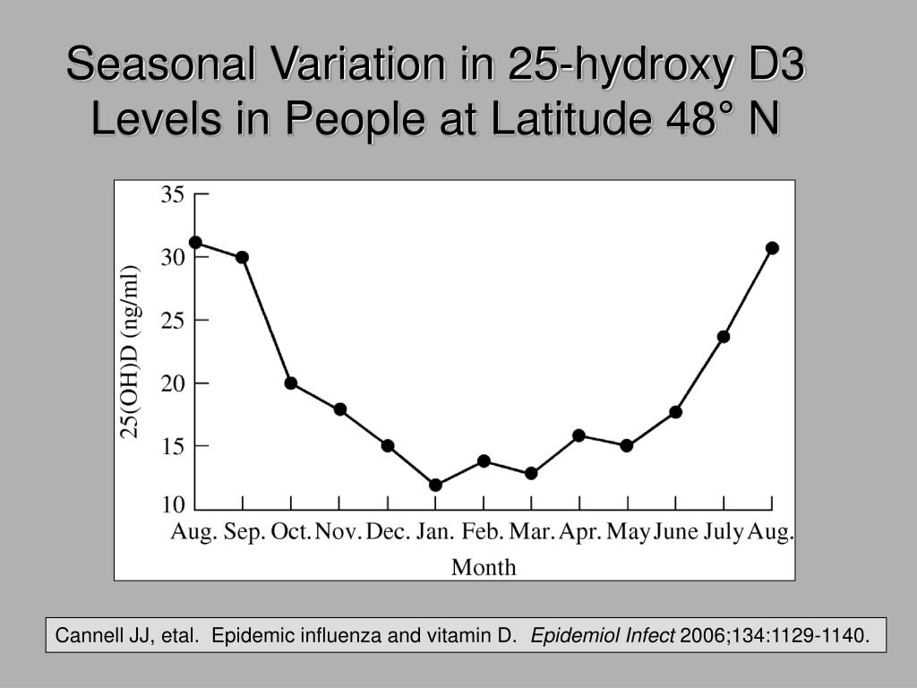 Seasonal Variation in 25-hydroxy D3 Levels in People at Latitude 48