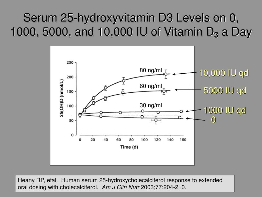 Serum 25-hydroxyvitamin D3 Levels on 0, 1000, 5000, and 10,000 IU of Vitamin D