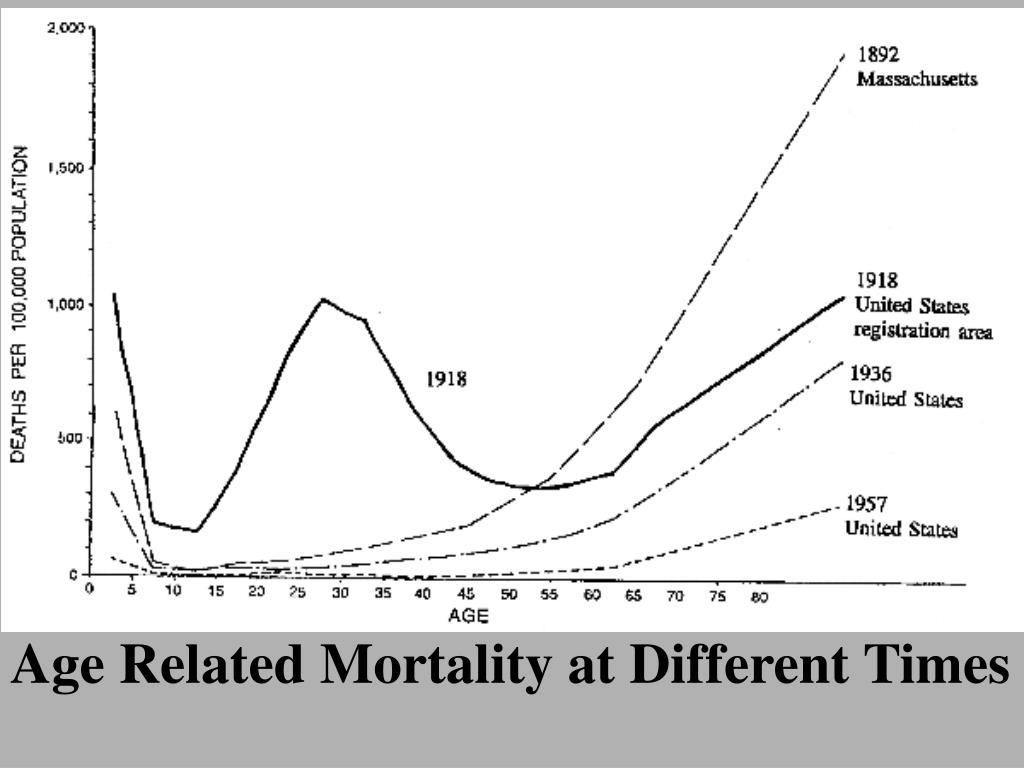 Age Related Mortality at Different Times