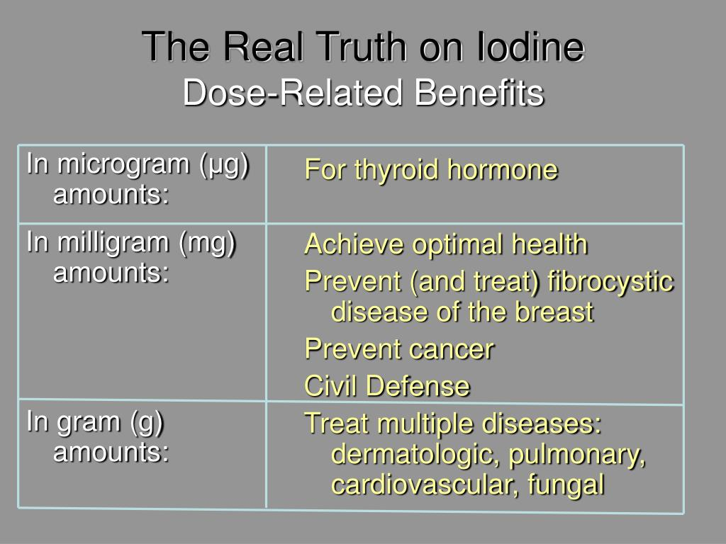 The Real Truth on Iodine