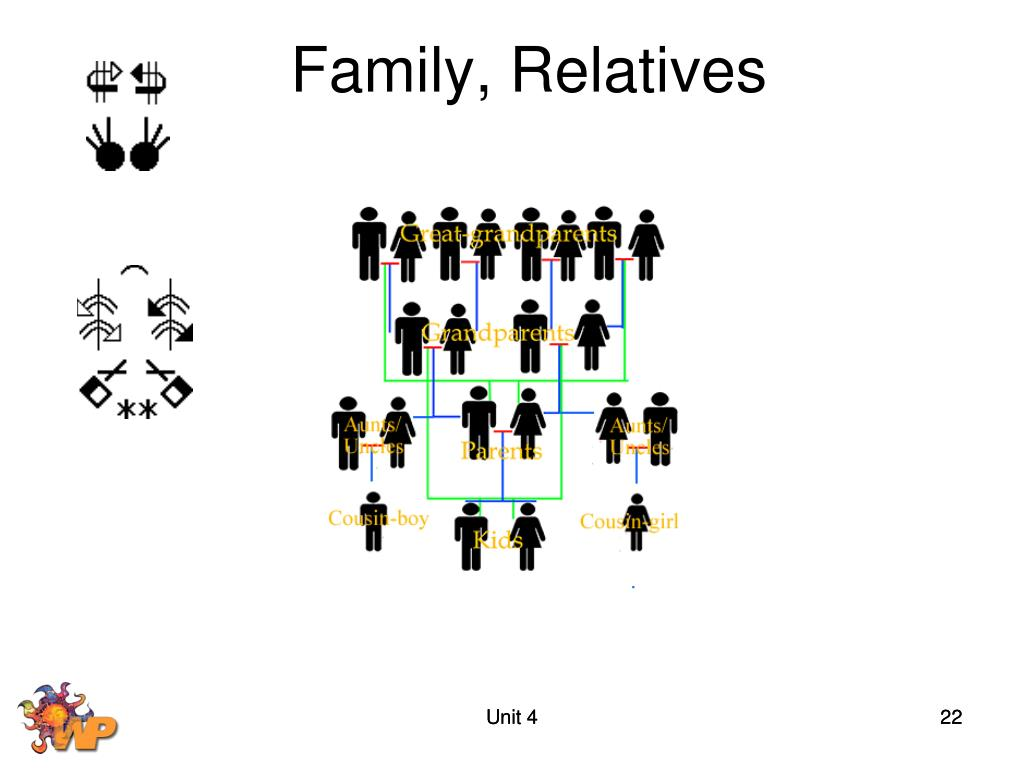 Family, Relatives