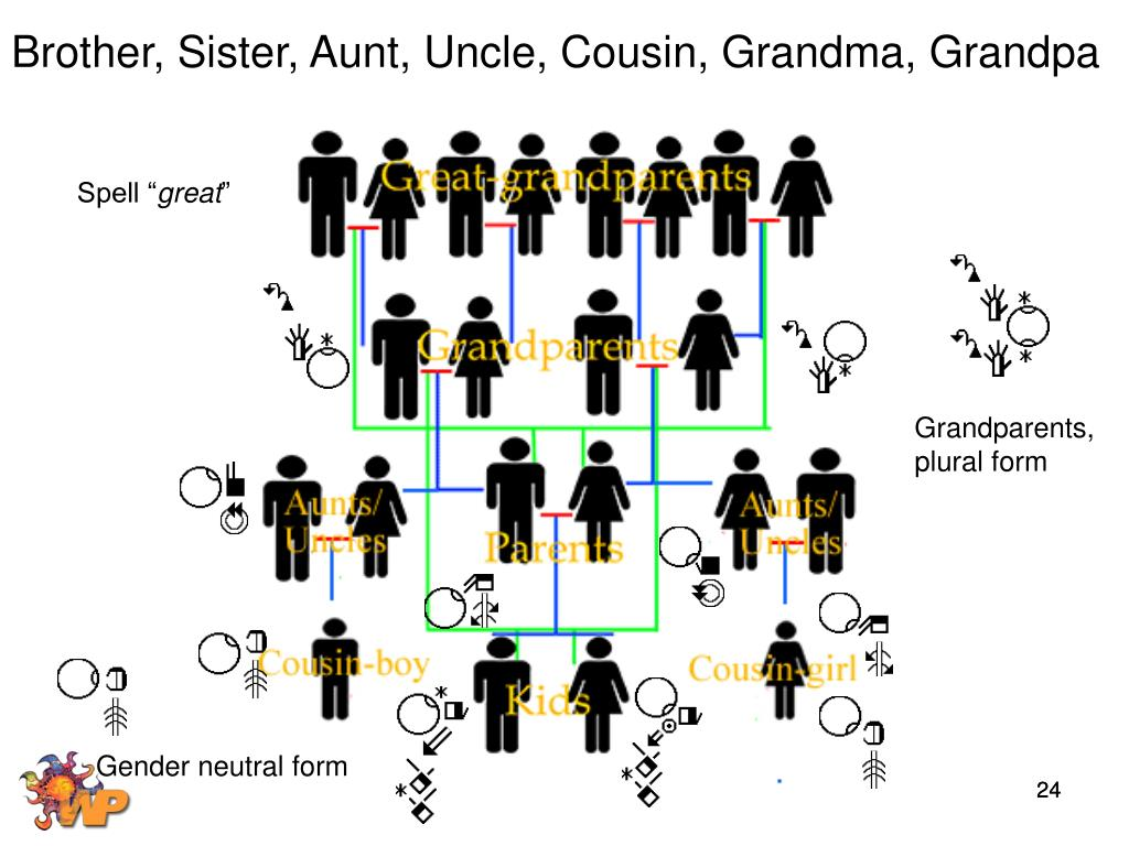 Brother, Sister, Aunt, Uncle, Cousin, Grandma, Grandpa