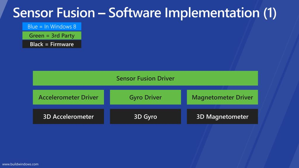 Sensor Fusion – Software Implementation (1)