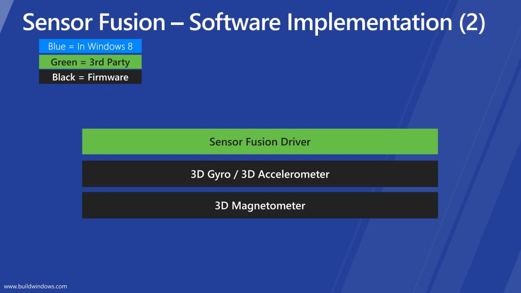 Sensor Fusion – Software Implementation (2)
