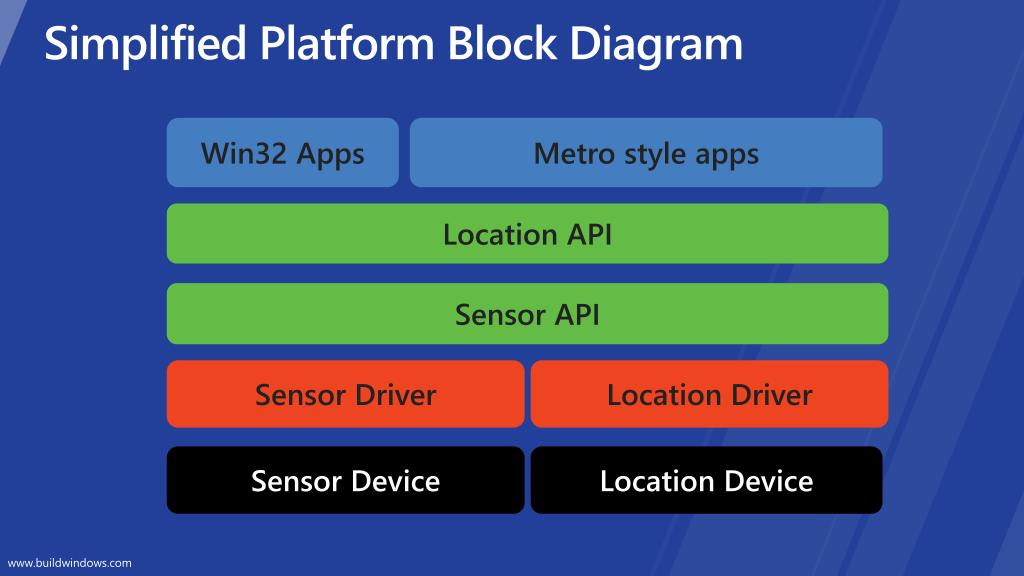 Simplified Platform Block Diagram
