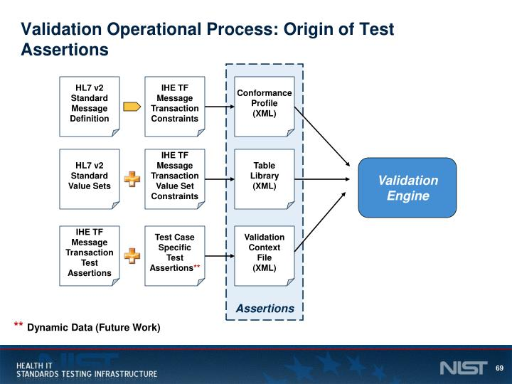 Validation Operational Process: Origin of Test Assertions
