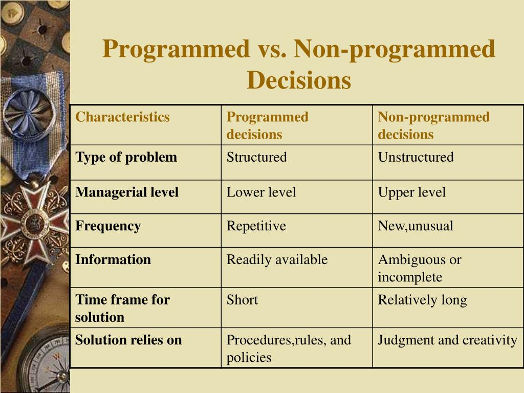 Programmed vs. Non-programmed Decisions
