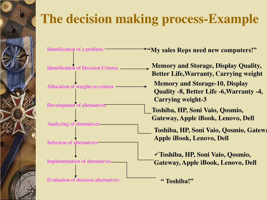 The decision making process-Example