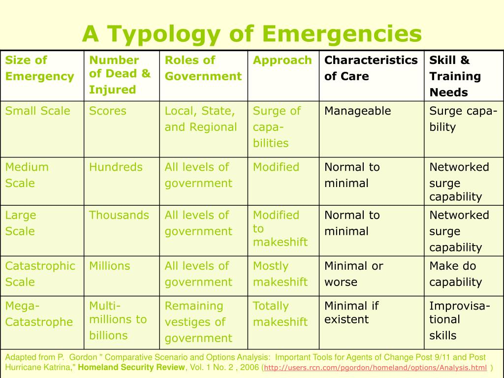 A Typology of Emergencies