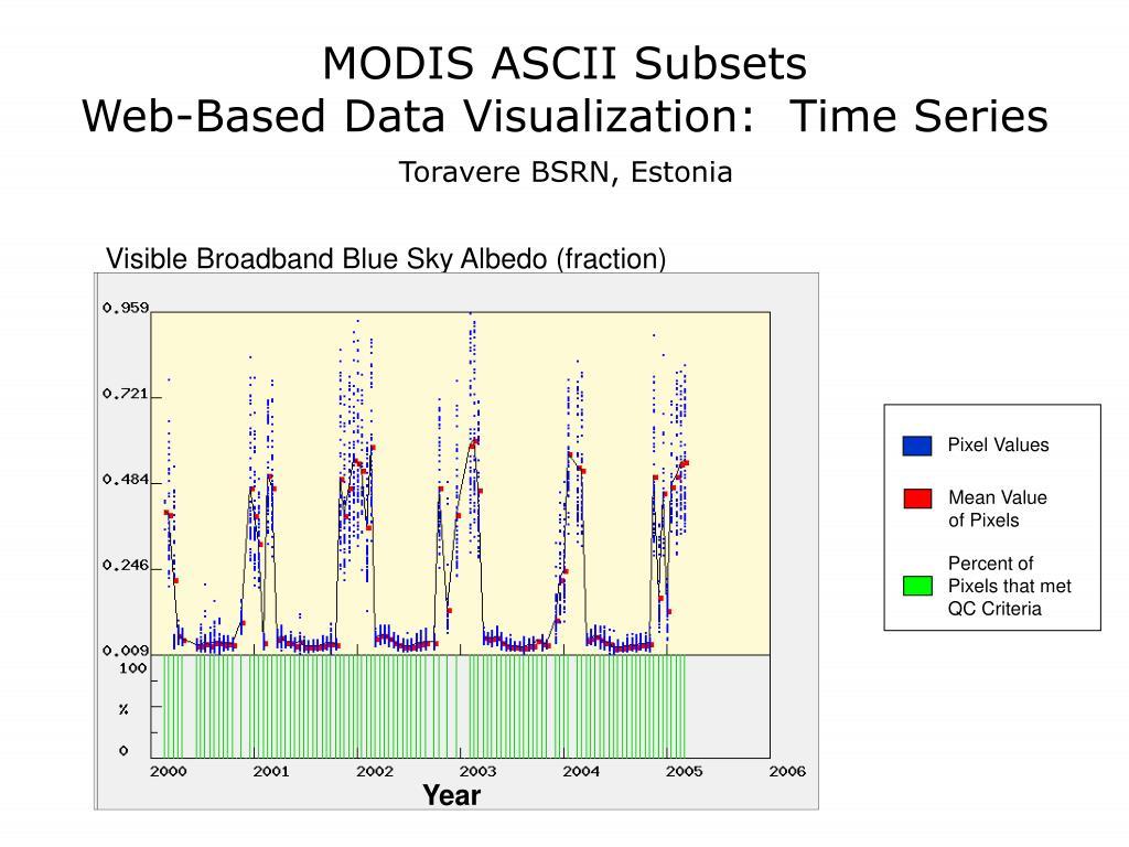 MODIS ASCII Subsets