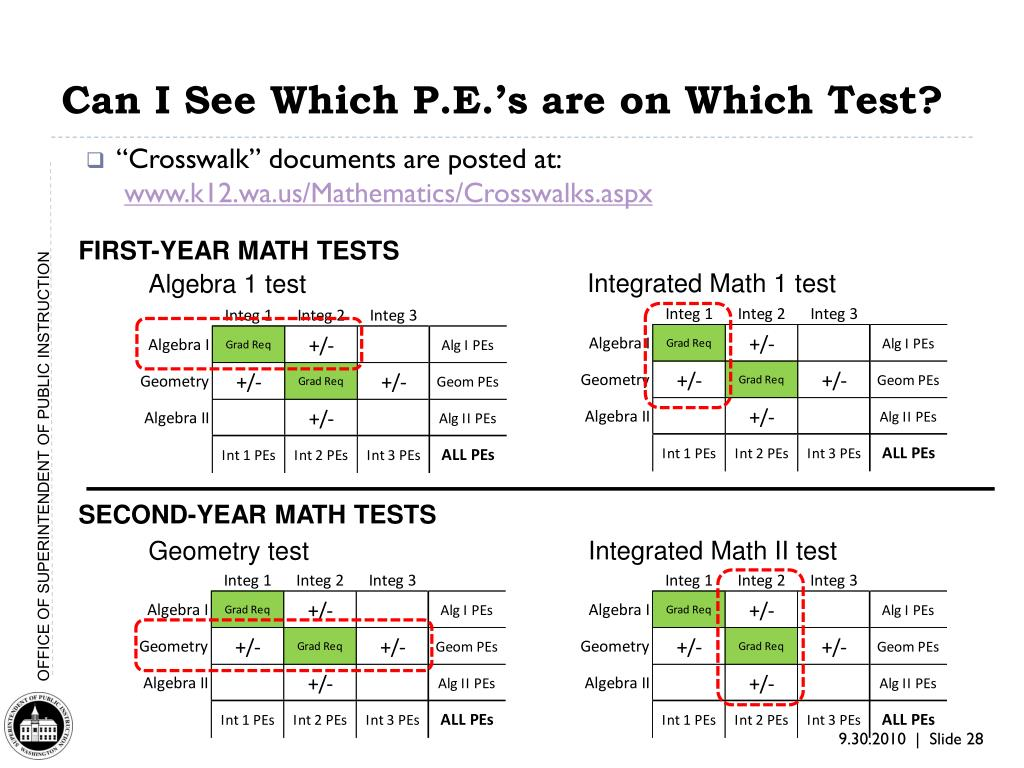 Can I See Which P.E.'s are on Which Test?