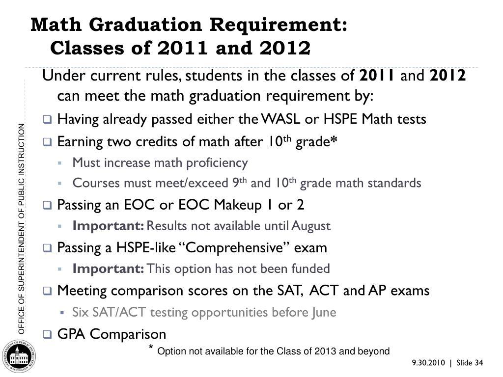 Math Graduation Requirement: