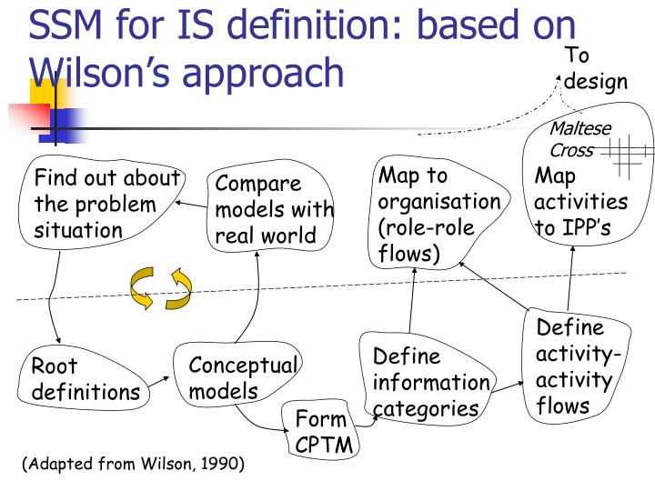 Ssm for is definition based on wilson s approach l.jpg