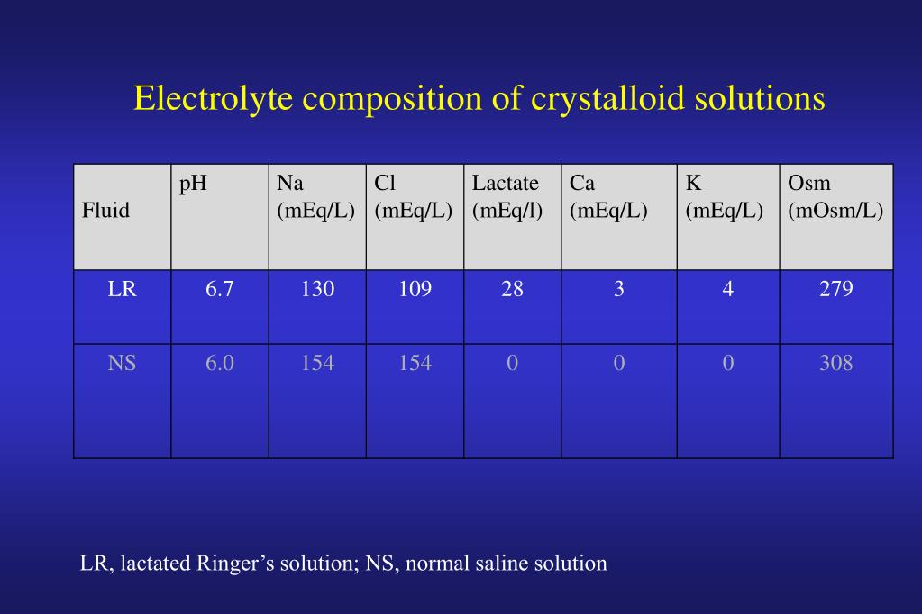 Electrolyte composition of crystalloid solutions
