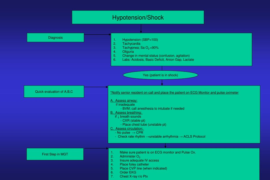 Hypotension/Shock