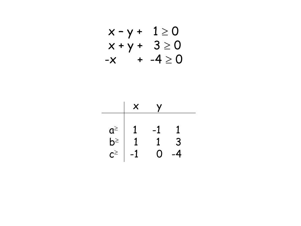x – y +   1