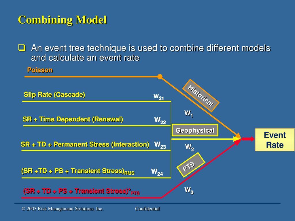 Combining Model