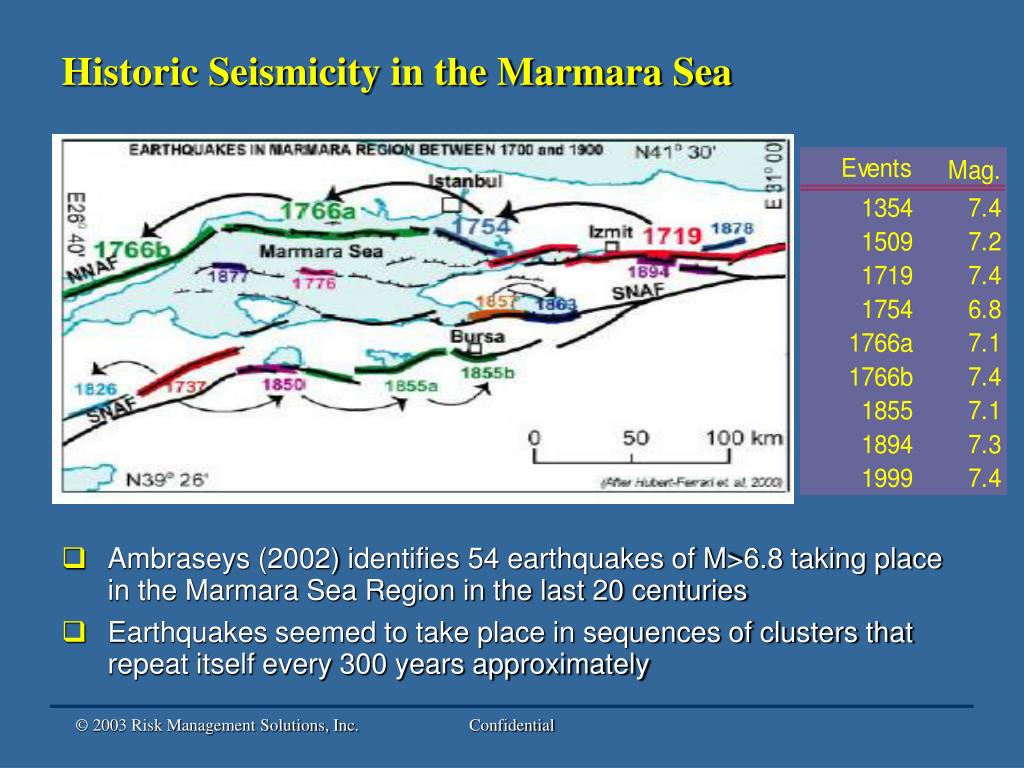 Historic Seismicity in the Marmara Sea