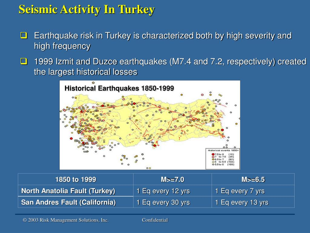 Seismic Activity In Turkey