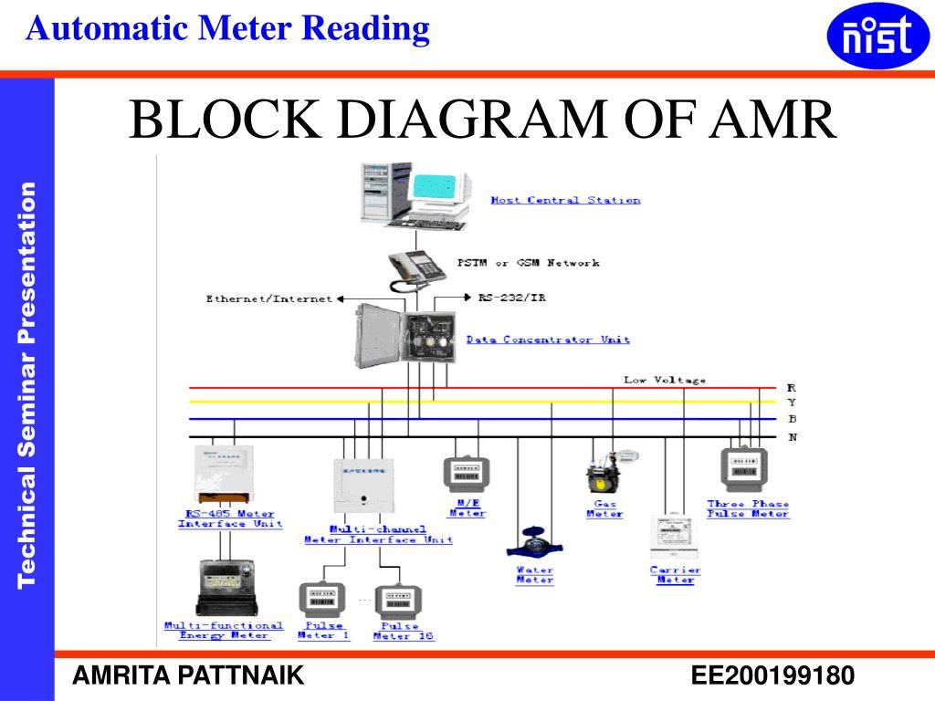 BLOCK DIAGRAM OF AMR