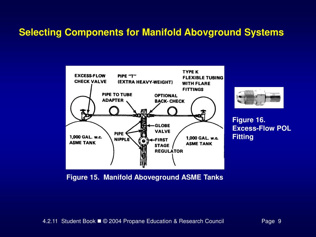 Selecting Components for Manifold Abovground Systems