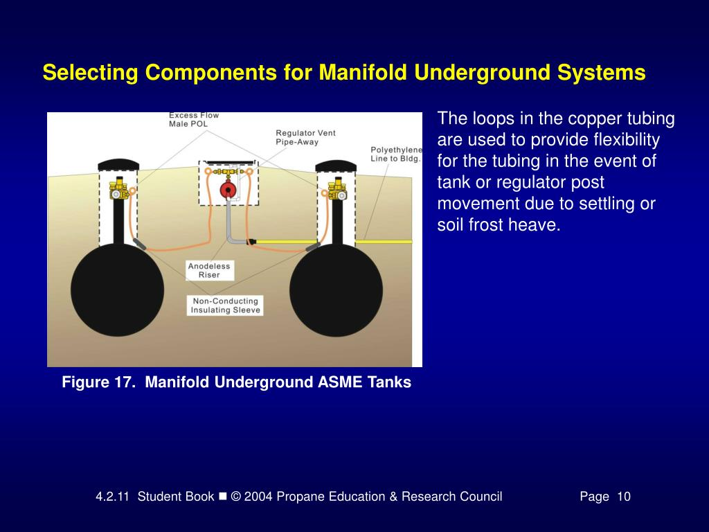 Selecting Components for Manifold Underground Systems