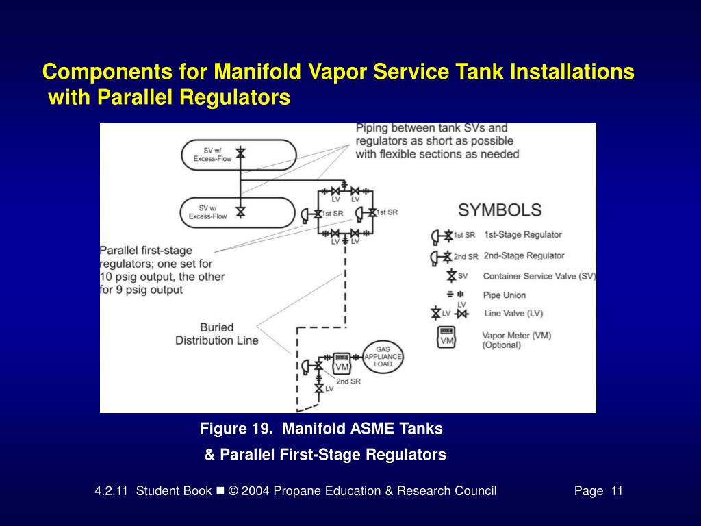 Components for Manifold Vapor Service Tank Installations