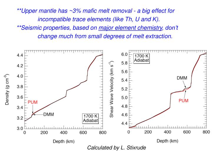 **Upper mantle has ~3% mafic melt removal - a big effect for         incompatible trace elements (like Th, U and K).