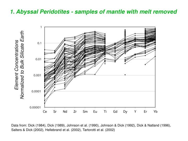 1. Abyssal Peridotites - samples of mantle with melt removed